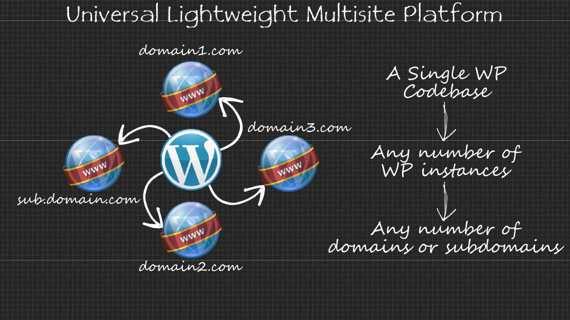 Lightweight WordPress Multisite